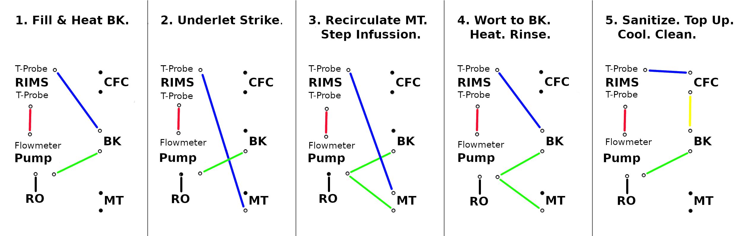 BarryBrew Process Flow Diagram20.jpg