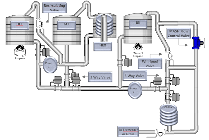Automated Closed System Herms Layout Homebrewtalk Com