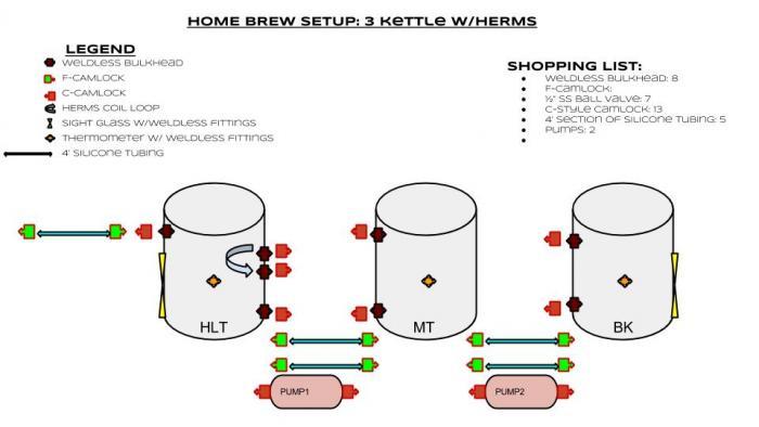 home brewing setup diagram