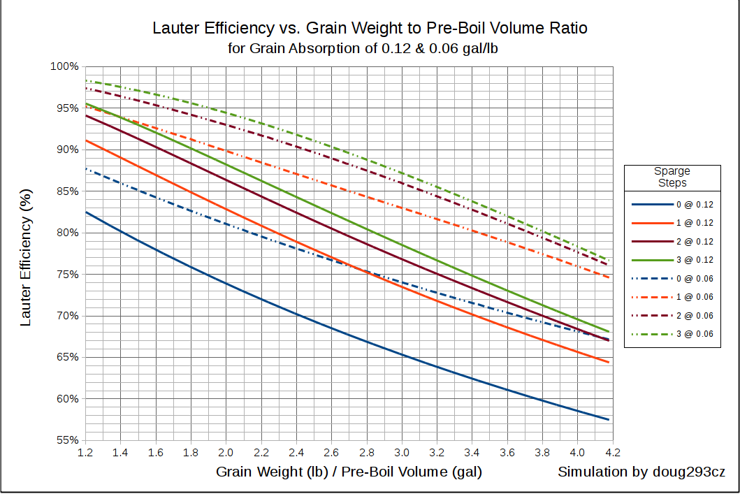 Efficiency vs Grain to Pre-Boil Ratio for Various Sparge Counts.png