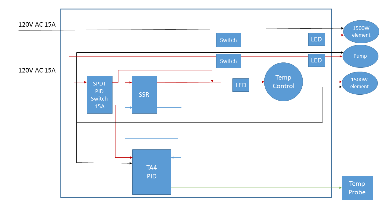 electric brewery controller diagram png