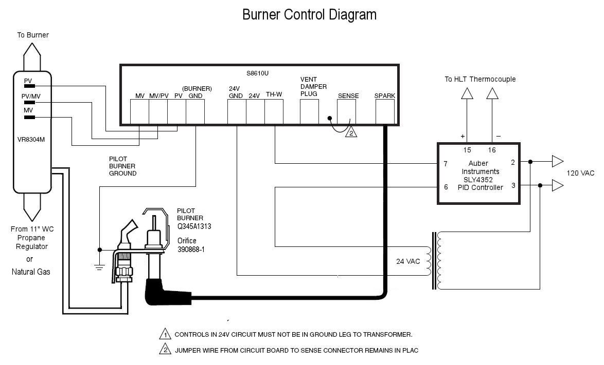 Homebrew Control Panel Wiring Diagram Library Electronic Brewery Gas Dummies