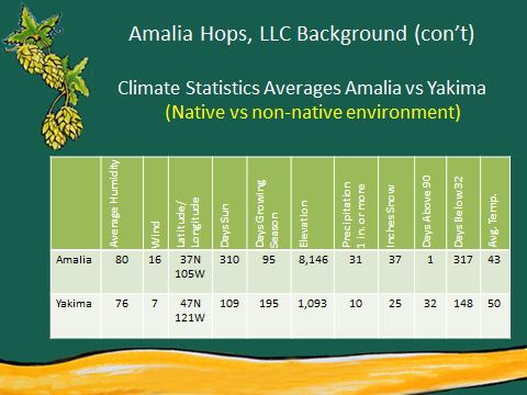 Hops Climate Statistics Yakima vs Amalia.png