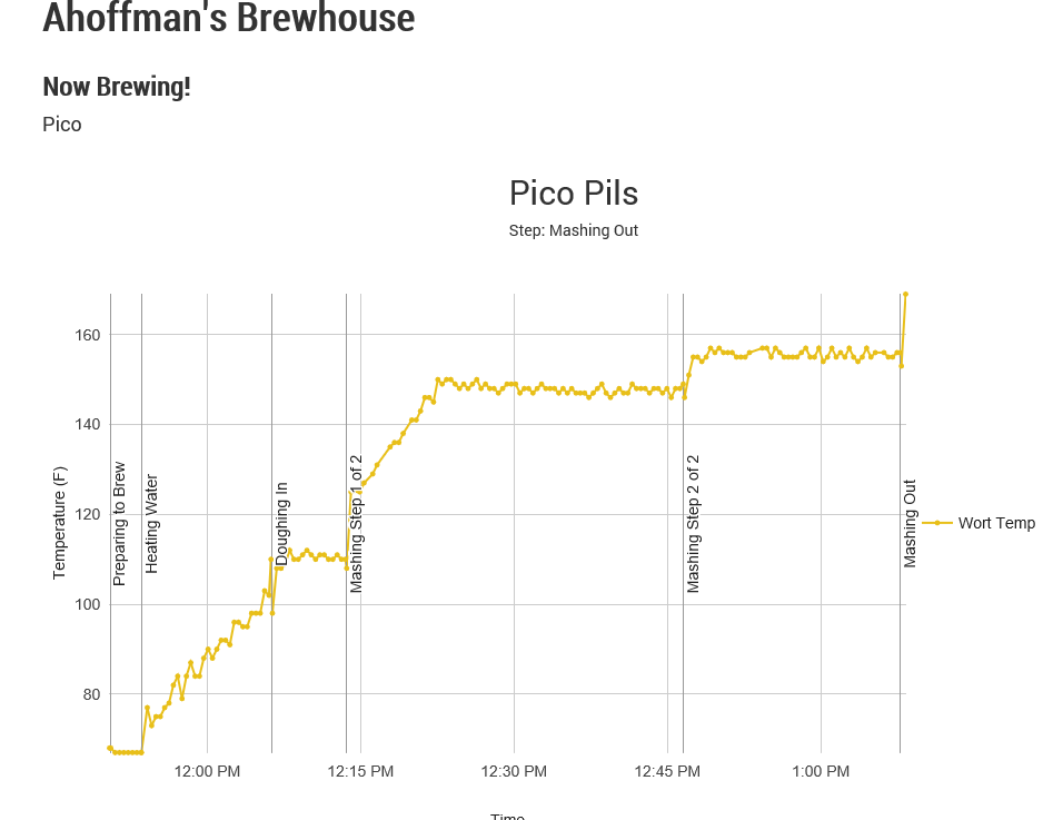 Pico Pils on Pico.PNG