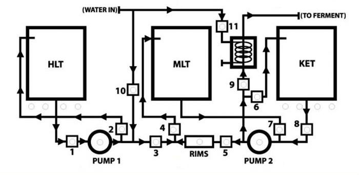 Automated Brewery Valve Layout Diagrams   HomeBrewTalk