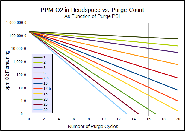ppm O2 after purge chart-2.png