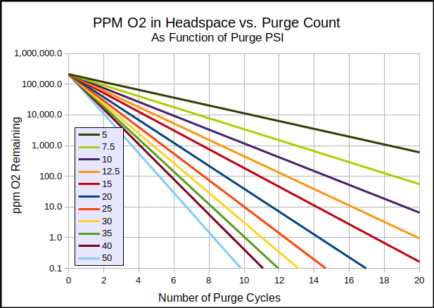 ppm O2 after purge chart-3.png