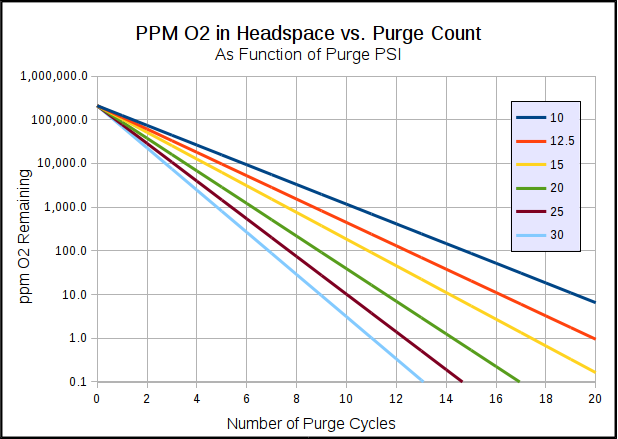 ppm O2 after purge chart.png