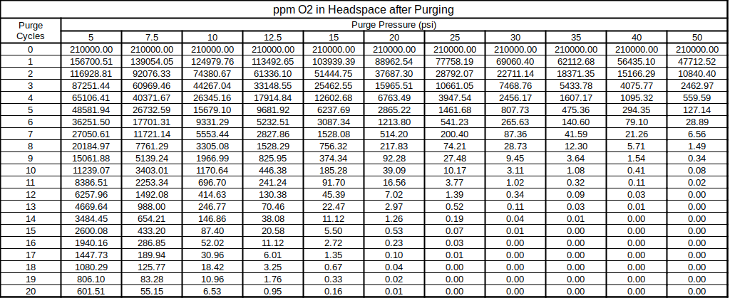 ppm O2 after purge table-3.png