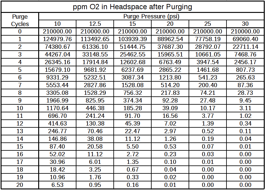 ppm O2 after purge table.png