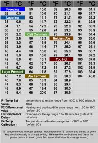 image about Fahrenheit to Celsius Chart Printable referred to as Farenheit in the direction of Celcius Chart for your STC 1000 HomeBrewTalk
