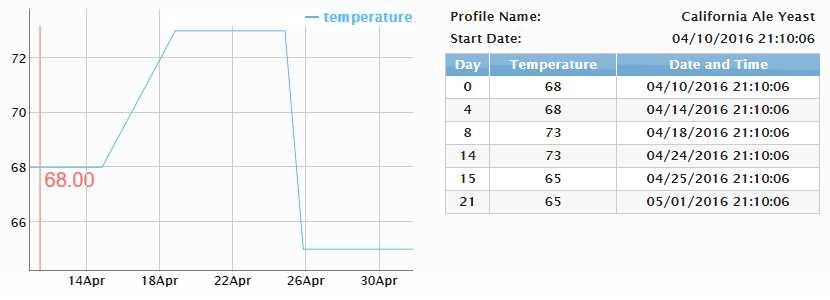 WLP001 and temperatures | HomeBrewTalk com - Beer, Wine