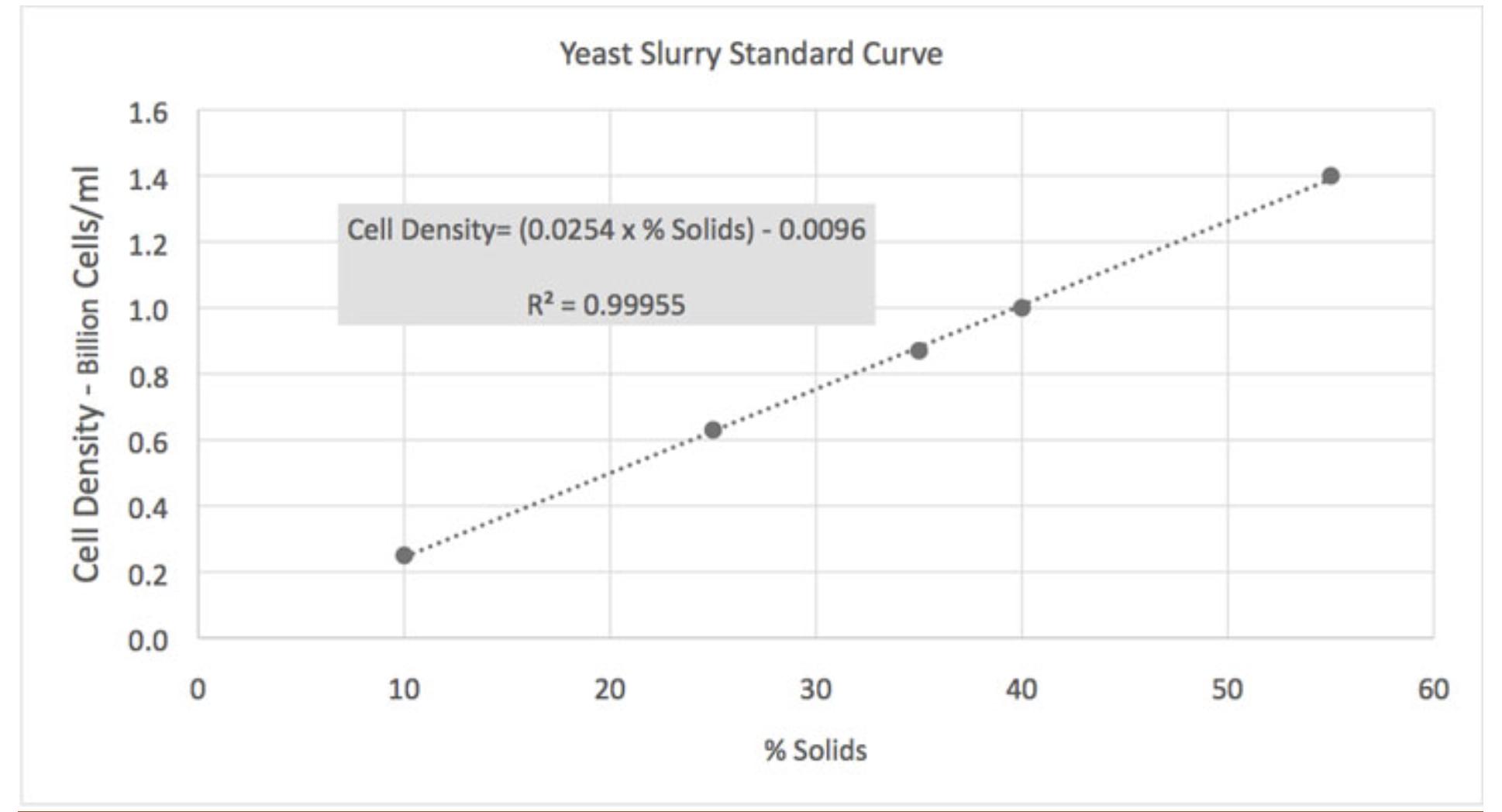 Yeast Slurry Standard Curve.png